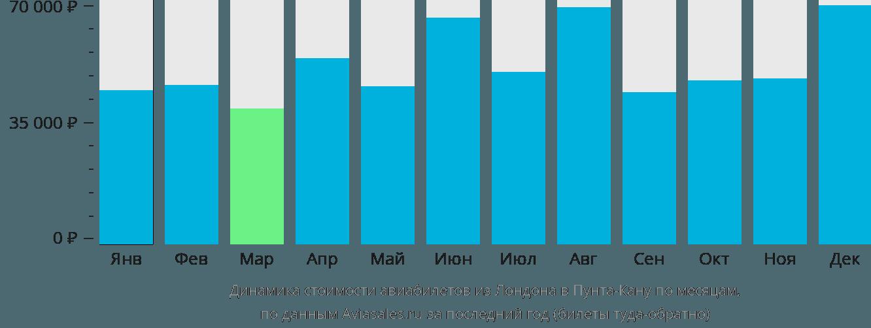 Динамика стоимости авиабилетов из Лондона в Пунта-Кану по месяцам