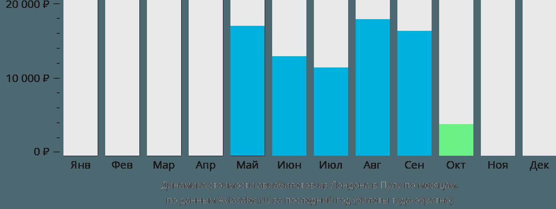 Динамика стоимости авиабилетов из Лондона в Пулу по месяцам