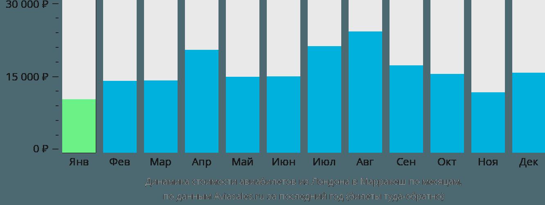 Динамика стоимости авиабилетов из Лондона в Марракеш по месяцам
