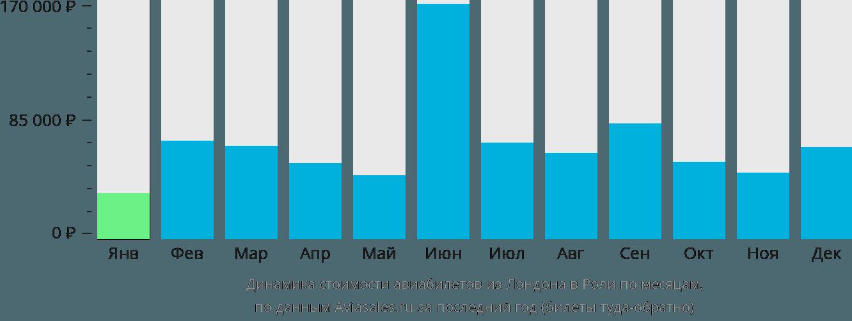 Динамика стоимости авиабилетов из Лондона в Роли по месяцам