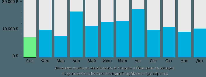 Динамика стоимости авиабилетов из Лондона в Рейкьявик по месяцам