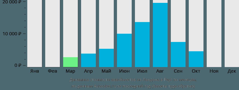 Динамика стоимости авиабилетов из Лондона в Реус по месяцам