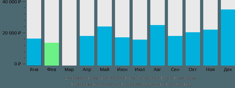 Динамика стоимости авиабилетов из Лондона на Родос по месяцам