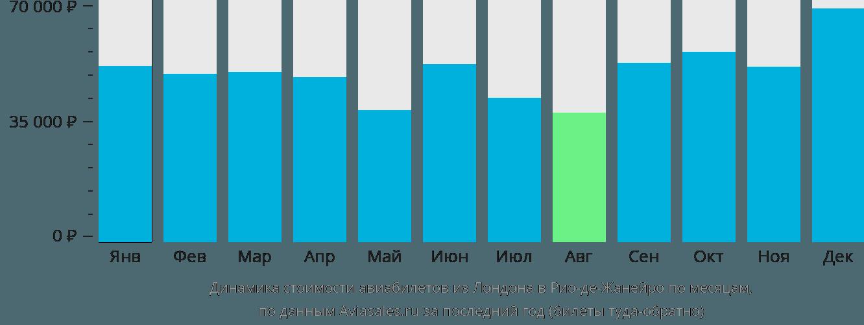 Динамика стоимости авиабилетов из Лондона в Рио-де-Жанейро по месяцам