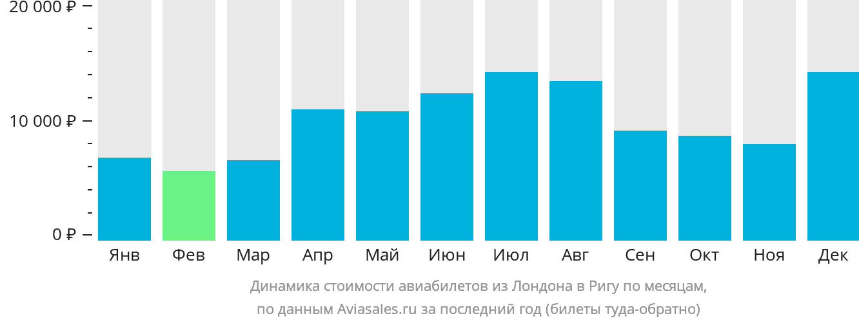 Динамика стоимости авиабилетов из Лондона в Ригу по месяцам