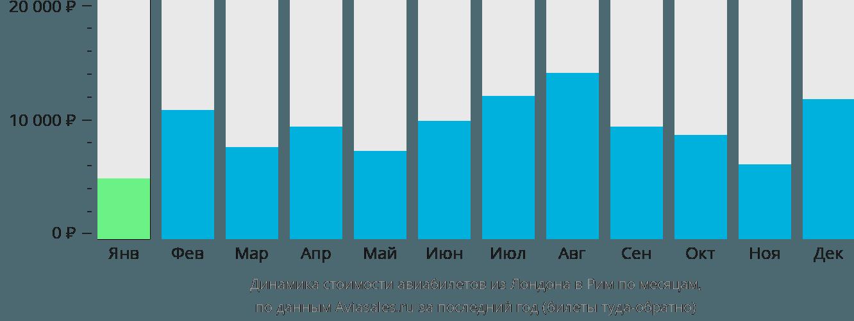 Динамика стоимости авиабилетов из Лондона в Рим по месяцам
