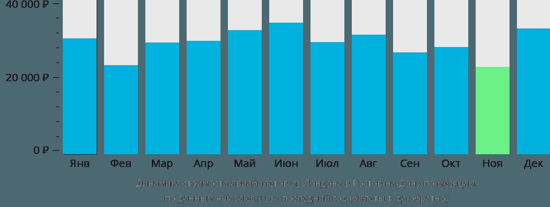 Динамика стоимости авиабилетов из Лондона в Ростов-на-Дону по месяцам