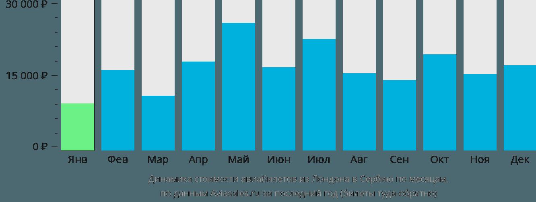 Динамика стоимости авиабилетов из Лондона в Сербию по месяцам
