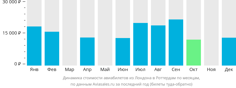 Динамика стоимости авиабилетов из Лондона в Роттердам по месяцам
