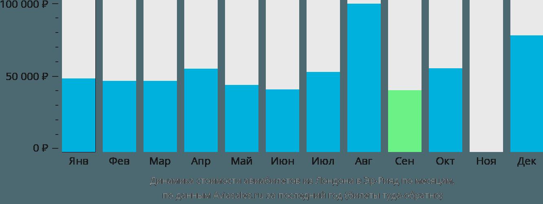 Динамика стоимости авиабилетов из Лондона в Эр-Рияд по месяцам