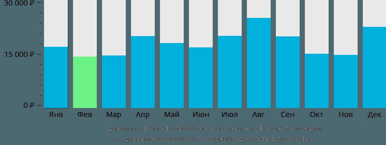 Динамика стоимости авиабилетов из Лондона в Россию по месяцам