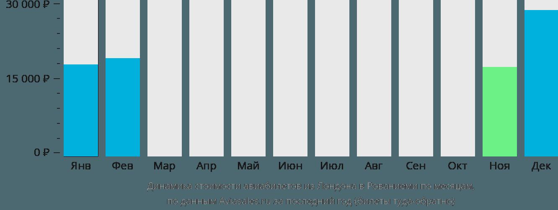 Динамика стоимости авиабилетов из Лондона в Рованиеми по месяцам