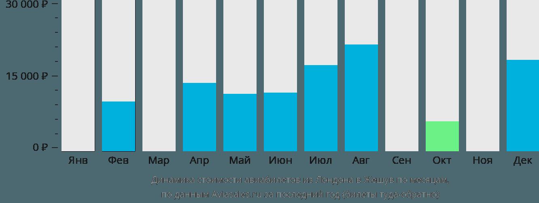 Динамика стоимости авиабилетов из Лондона в Жешув по месяцам