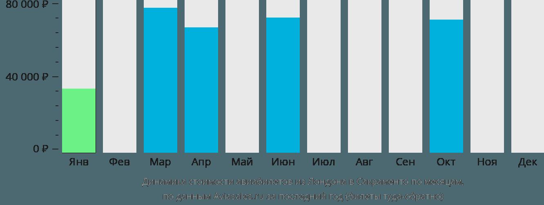 Динамика стоимости авиабилетов из Лондона в Сакраменто по месяцам