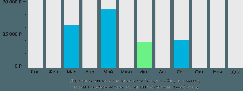 Динамика стоимости авиабилетов из Лондона в Сану по месяцам