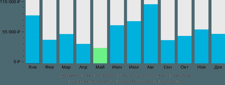 Динамика стоимости авиабилетов из Лондона в Сан-Диего по месяцам