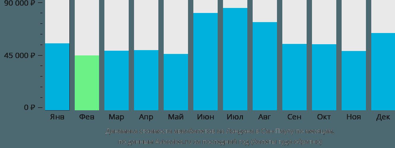 Динамика стоимости авиабилетов из Лондона в Сан-Паулу по месяцам