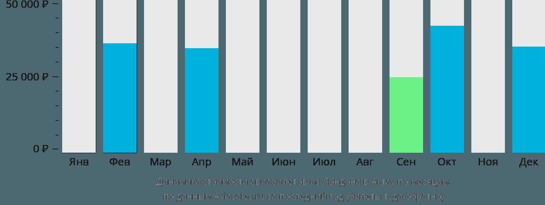 Динамика стоимости авиабилетов из Лондона в Актау по месяцам