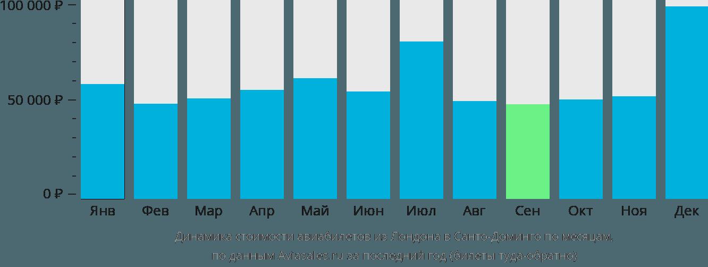 Динамика стоимости авиабилетов из Лондона в Санто-Доминго по месяцам