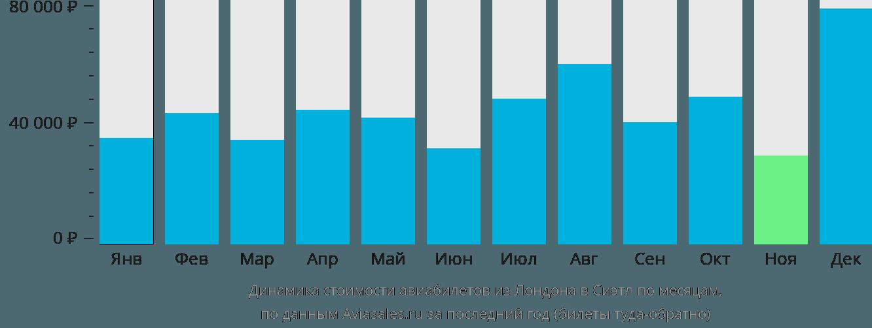 Динамика стоимости авиабилетов из Лондона в Сиэтл по месяцам