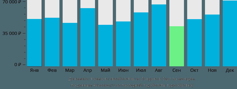 Динамика стоимости авиабилетов из Лондона в Сеул по месяцам