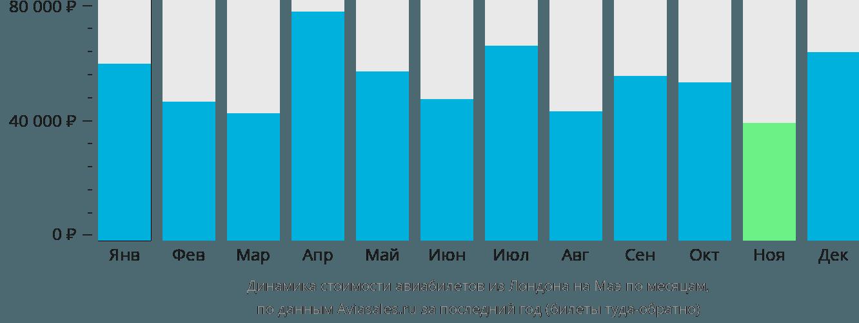 Динамика стоимости авиабилетов из Лондона на Маэ по месяцам