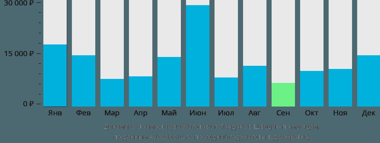 Динамика стоимости авиабилетов из Лондона в Швецию по месяцам
