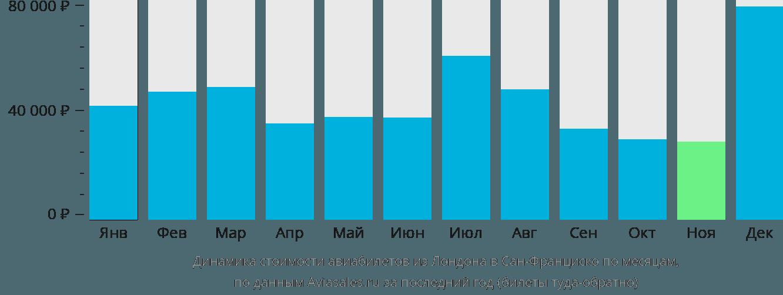 Динамика стоимости авиабилетов из Лондона в Сан-Франциско по месяцам