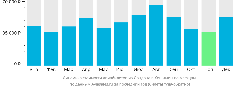 Динамика стоимости авиабилетов из Лондона в Хошимин по месяцам