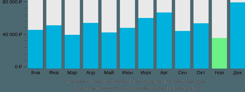 Динамика стоимости авиабилетов из Лондона в Шанхай по месяцам