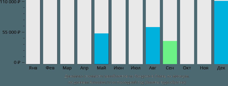 Динамика стоимости авиабилетов из Лондона в Сиань по месяцам