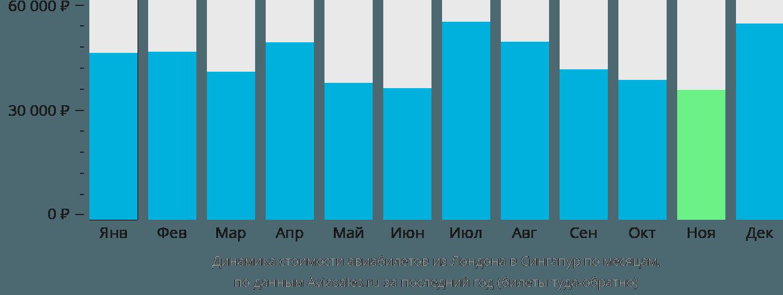 Динамика стоимости авиабилетов из Лондона в Сингапур по месяцам