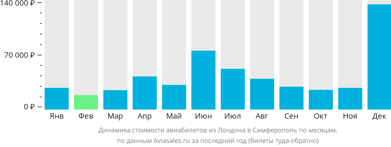 Динамика стоимости авиабилетов из Лондона в Симферополь  по месяцам