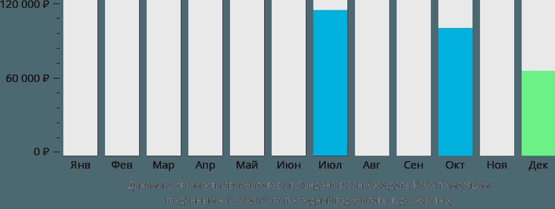 Динамика стоимости авиабилетов из Лондона в Сан-Хосе-дель-Кабо по месяцам