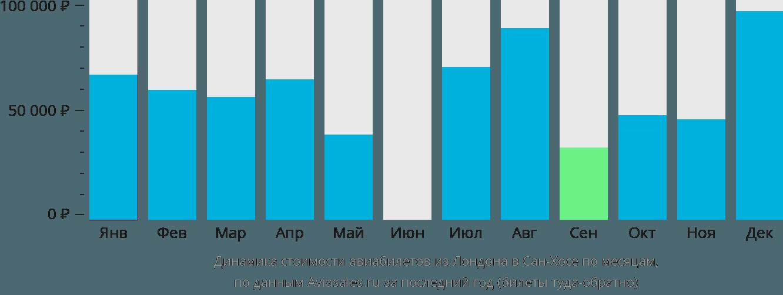 Динамика стоимости авиабилетов из Лондона в Сан-Хосе по месяцам