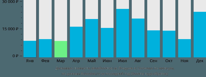 Динамика стоимости авиабилетов из Лондона в Салоники по месяцам