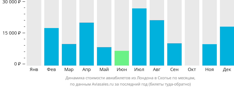 Динамика стоимости авиабилетов из Лондона в Скопье по месяцам