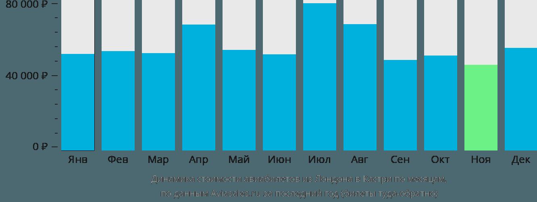 Динамика стоимости авиабилетов из Лондона в Кастри по месяцам