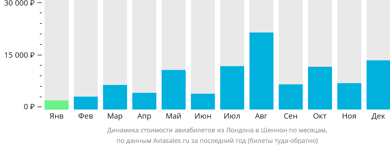 Динамика стоимости авиабилетов из Лондона в Шеннон по месяцам