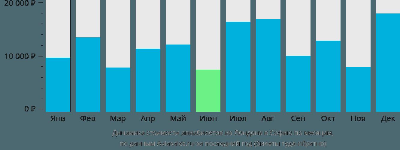 Динамика стоимости авиабилетов из Лондона в Софию по месяцам