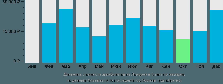 Динамика стоимости авиабилетов из Лондона в Сплит по месяцам