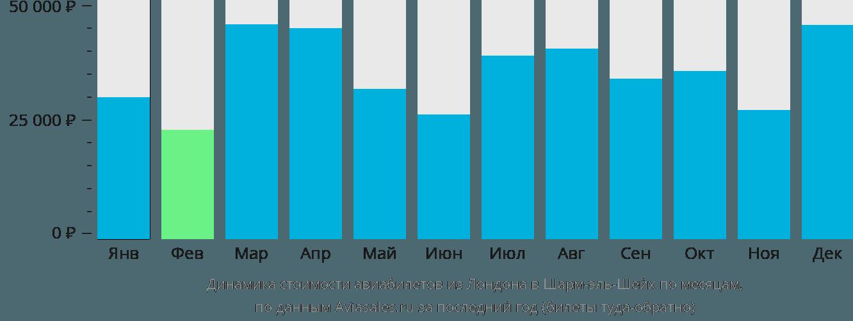 Динамика стоимости авиабилетов из Лондона в Шарм-эль-Шейх по месяцам