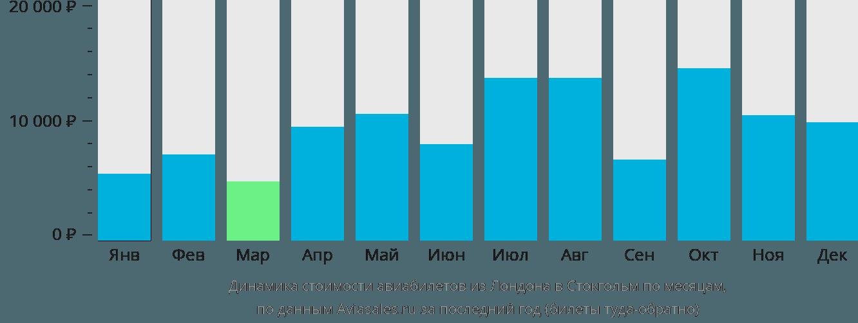 Динамика стоимости авиабилетов из Лондона в Стокгольм по месяцам