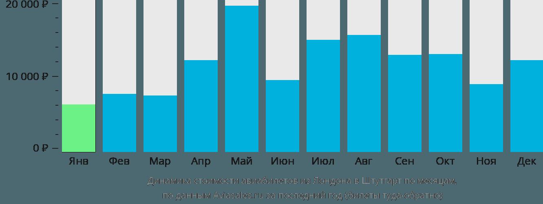 Динамика стоимости авиабилетов из Лондона в Штутгарт по месяцам