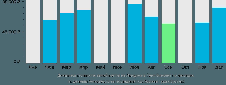 Динамика стоимости авиабилетов из Лондона в Сент-Винсент по месяцам