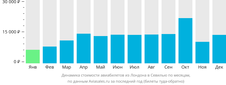 Динамика стоимости авиабилетов из Лондона в Севилью по месяцам