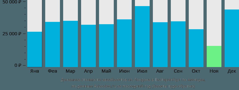 Динамика стоимости авиабилетов из Лондона в Екатеринбург по месяцам
