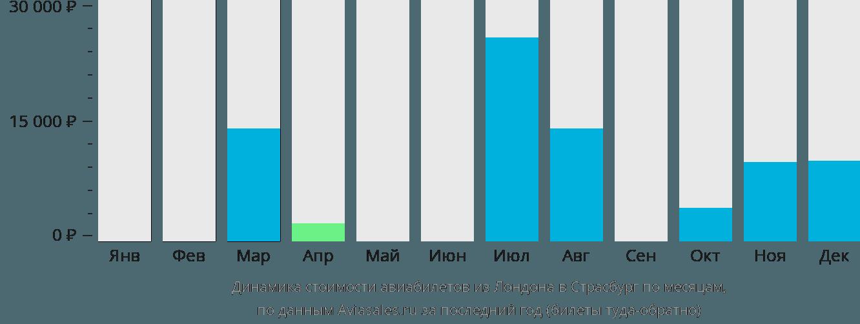 Динамика стоимости авиабилетов из Лондона в Страсбург по месяцам