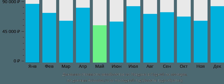 Динамика стоимости авиабилетов из Лондона в Сидней по месяцам