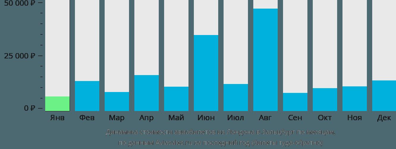 Динамика стоимости авиабилетов из Лондона в Зальцбург по месяцам